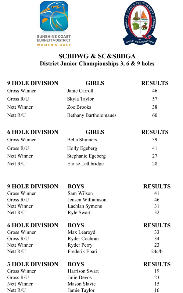 zonechamps 2021 results